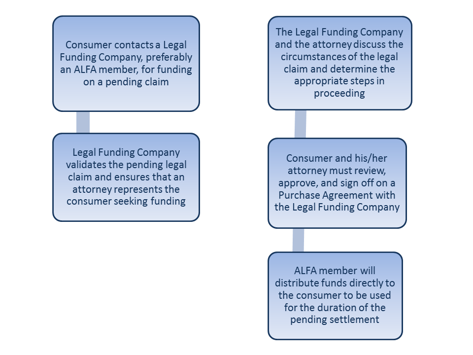 The Legal Funding Process